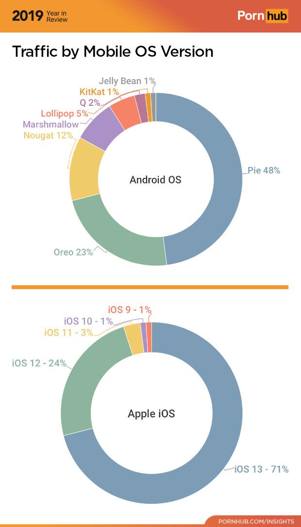 Versão Android e iOS no Pornhub para 2019.