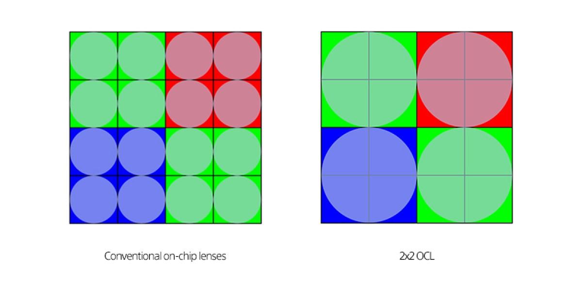 Configuração da lente condensadora Sony 2x2 OCL