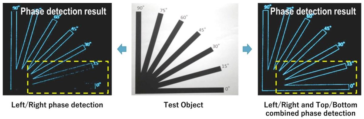 Detecção de foco automático horizontal Sony 2x2 OCL