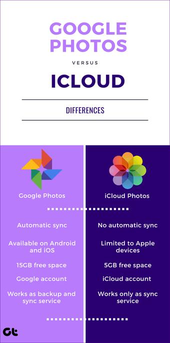 """Google Photos Vs Icloud 20 """"width ="""" 802 """"height ="""" 1613 """"tamanhos de dados ="""" tamanhos automáticos """"="""" (largura mínima: 976px) 700px, (largura mínima: 448px) 75vw, 90vw """"srcset ="""" https : //cdn.guidingtech.com/imager/media/assets/2019/12/248770/google-photos-vs-icloud-20_4d470f76dc99e18ad75087b1b8410ea9.png? 1576304134 802w, https://cdn.guidingtech.com/imager/media/ assets / 2019/12/248770 / google-photos-vs-icloud-20_935adec67b324b146ff212ec4c69054f.png? 1576304134 700w, https://cdn.guidingtech.com/imager/media/assets/2019/12/248770/google-photos-vs -icloud-20_40dd5eab97016030a3870d712fd9ef0f.png? 1576304135 500w, https://cdn.guidingtech.com/imager/media/assets/2019/12/248770/google-photos-vs-icloud-20_7c4a12eb7455b3a1ce1ef289151531514028415"""