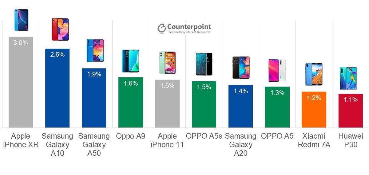 Os telefones mais vendidos do terceiro trimestre de 2019, de acordo com a Counterpoint.