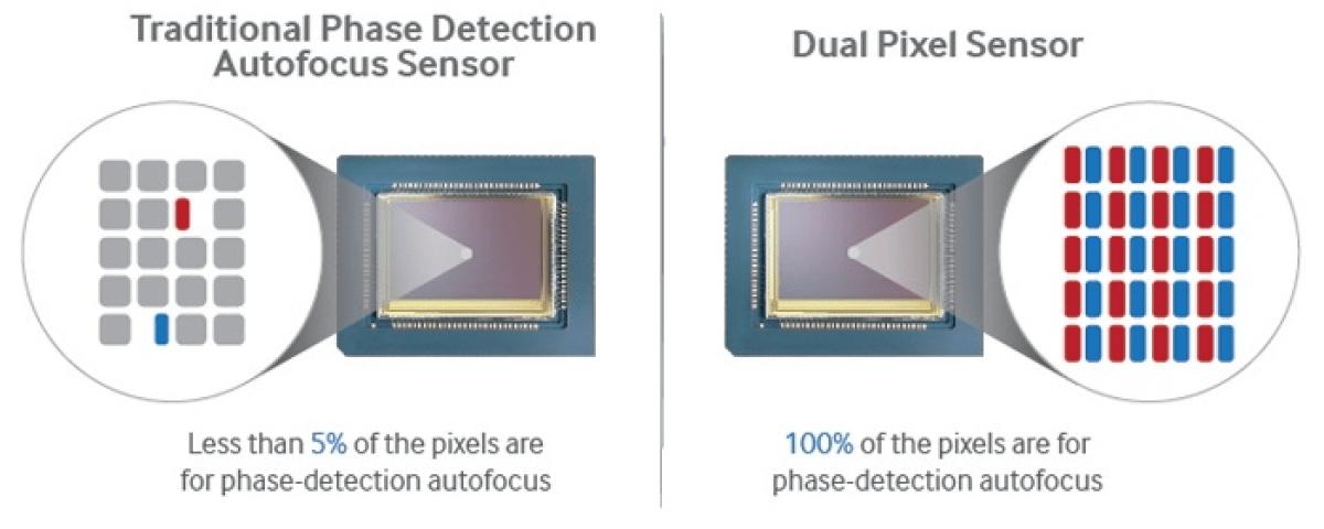 Samsung dual pixel focus - O que é o foco automático All Pixel?