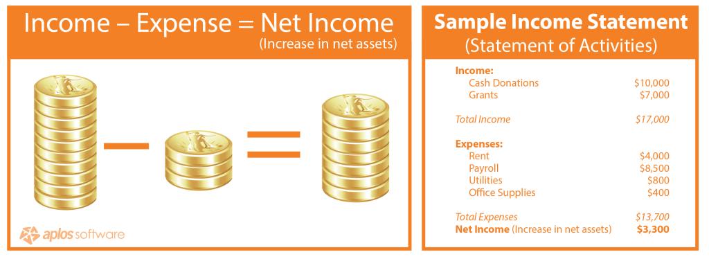 nonprofit-financials-income-statement