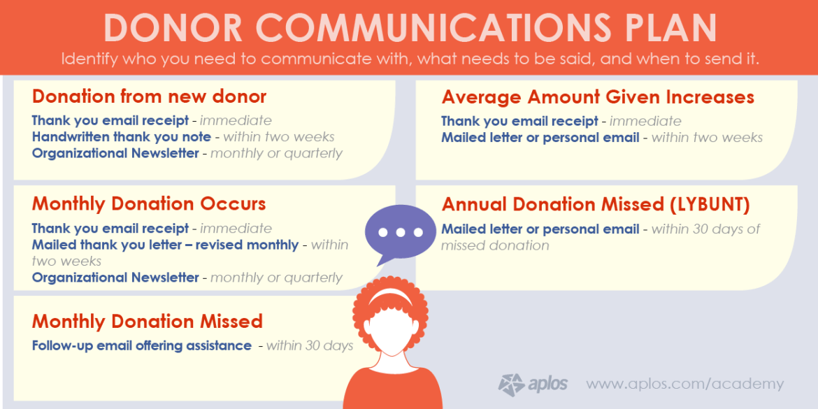Donor Communications Plan