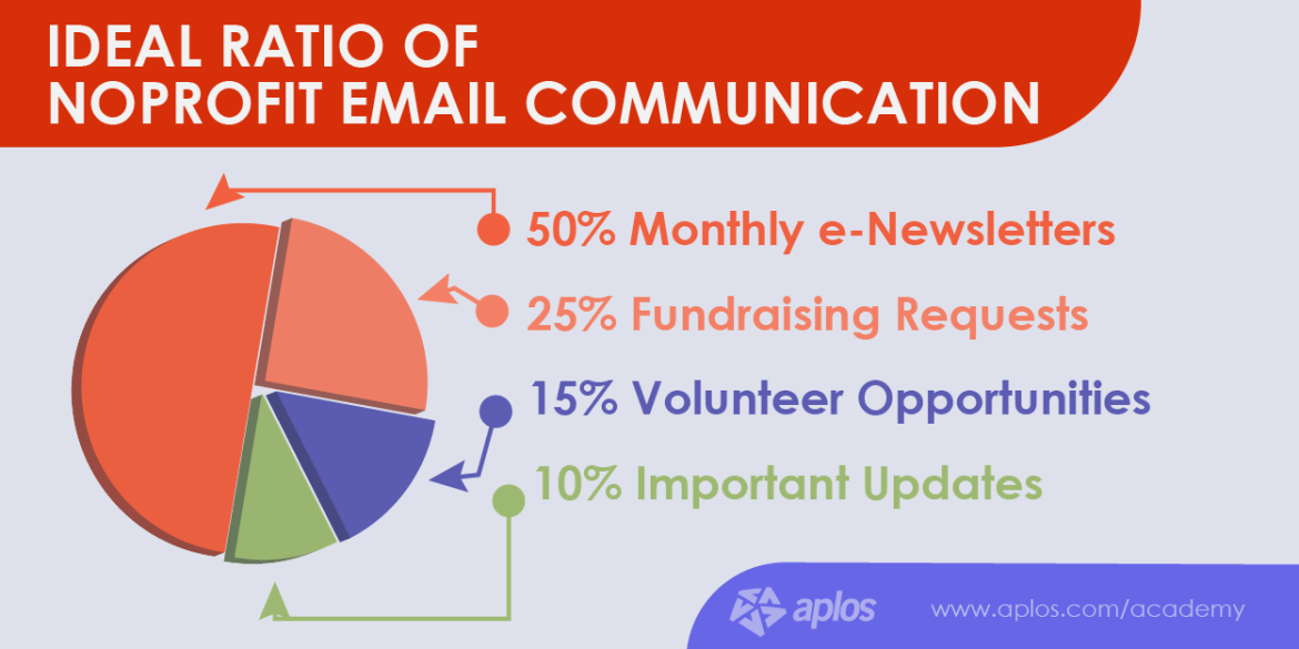How to Use Email for Donor Relations