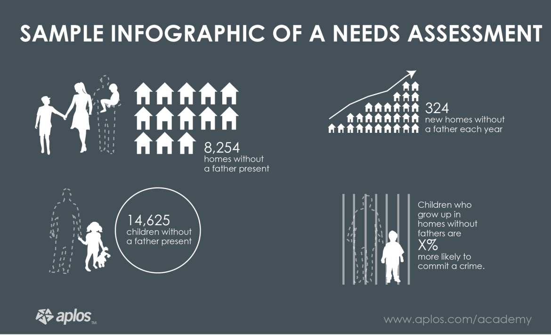Needs Assessment - quantify-nonprofit-need