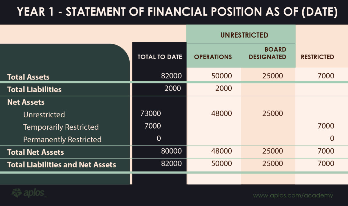 Finances Section - statement-of-financial-position
