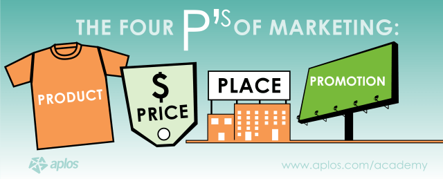the four ps of marketing The four ps of marketing (product, price, place & promotion) are also known as the 'product mix' the product mix is a crucial tool in determining a product's offering to the customer let us look at each p one by one.
