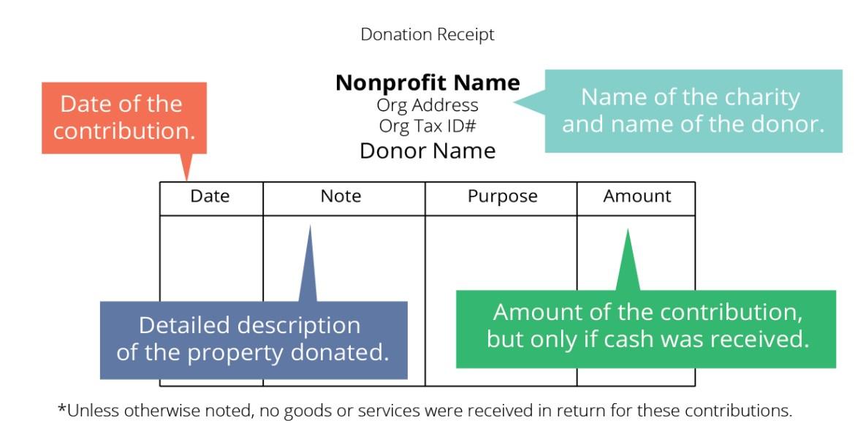 donation-receipt-template