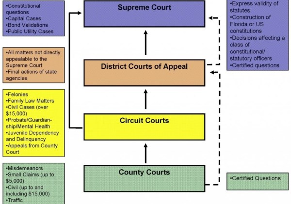 Florida Courts Jurisdiction Flowchart Aplus Ebooks
