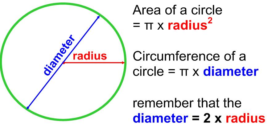 How to calculate the area of a circle ccuart Gallery