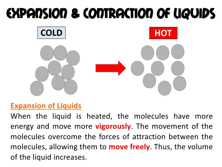 Expansion And Contraction In Solids Liquids And Gases A Plus Topper