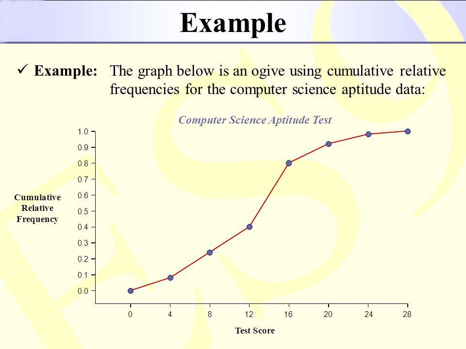 What Is Cumulative Frequency Curve Or The Ogive In Statistics A