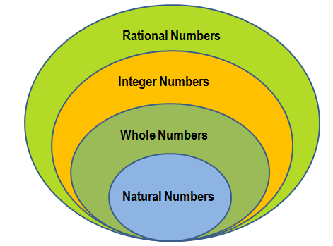 what is a rational number a plus topper