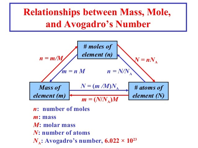 What Is The Relationship Between A Mole And Avogadros Number A