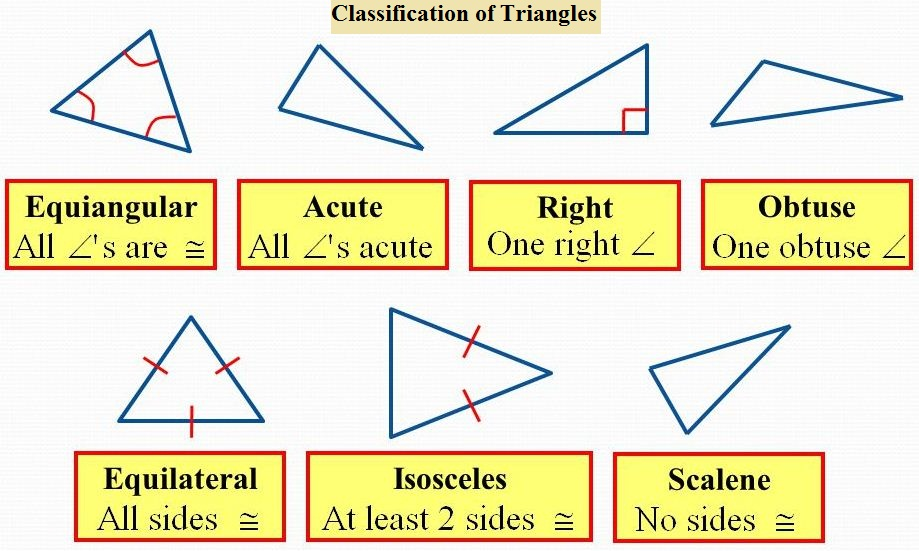 What are the different types of triangles a plus topper classification of triangles by sides ccuart Gallery