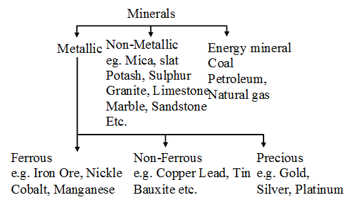 ICSE Solutions for Class 10 Geography - Minerals in India