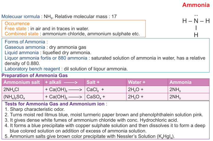 Icse Solutions For Class 10 Chemistry Study Of Compounds Ammonia