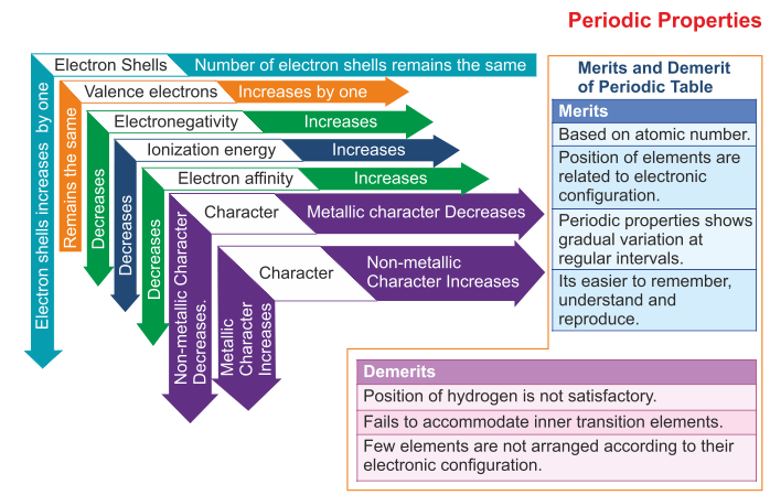 The Periodic Properties And Their Variations Icse Solutions For