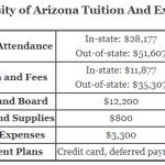 https://www.aplustopper.com/wp-content/uploads/2018/07/University-of-Arizona-Tuition.png