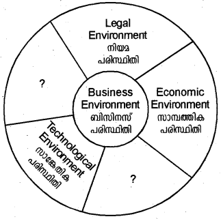 Plus Two Business Studies Model Question Papers Paper 1, 1