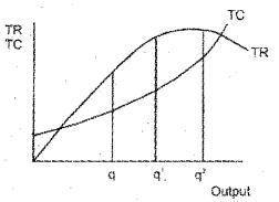 Plus Two Economics Model Question Papers Paper 1, 15