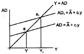 Plus Two Economics Model Question Papers Paper 1, 21