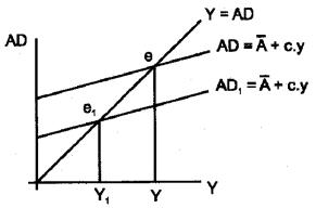 Plus Two Economics Model Question Papers Paper 1, 22