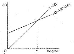 Plus Two Economics Model Question Papers Paper 1, 5