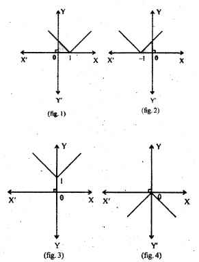 Plus One Maths Chapter Wise Questions and Answers Chapter
