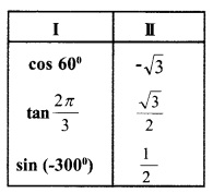 HSSlive Plus One Maths Chapter Wise Questions and Answers Chapter 3 Trigonometric Functions 5