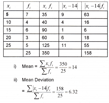 Plus One Maths Chapter Wise Previous Questions Chapter 15 Statistics 22