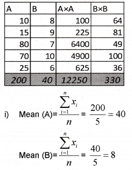 Plus One Maths Chapter Wise Previous Questions Chapter 15 Statistics 26
