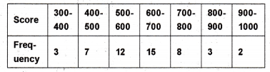 Plus One Maths Chapter Wise Previous Questions Chapter 15 Statistics 28