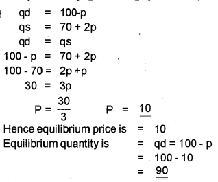 Plus Two Microeconomics Chapter Wise Previous Questions Chapter 5 Market Equilibrium 22