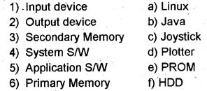 Plus One Computer Application Chapter Wise Questions Chapter 2 Components of the Computer System 1