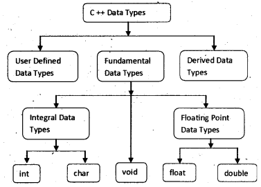 Plus One Computer Application Notes Chapter 5 Data Types and Operators 1