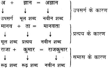Upsarg in Hindi - उपसर्ग (Upsarg) - परिभाषा, भेद और उदाहरण 1