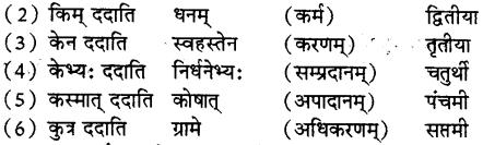Karak in Sanskrit - कारक प्रकरण - Karak key Udaharan - विभक्ति, भेद, चिह्न - संस्कृत व्याकरण 2