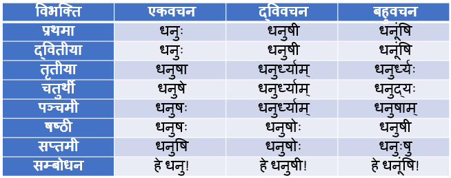 Dhanush Shabd Roop In Sanskrit