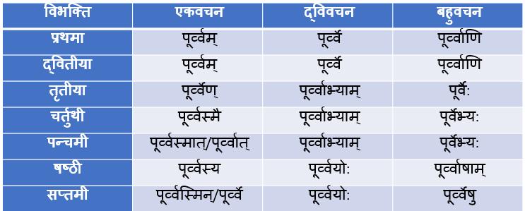 Poorv Napunsak Ling Shabd Roop In Sanskrit