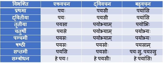 Payaske Shabd Roop In Sanskrit