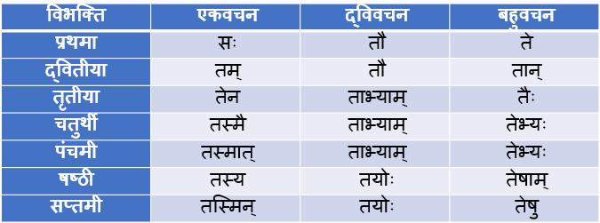 Vah, Tad Pulling Shabd Roop In Sanskrit