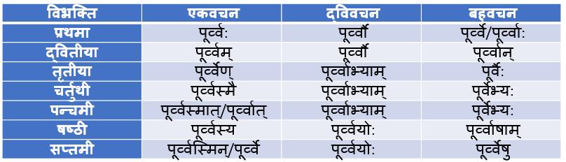 Poorv Pulling Shabd Roop In Sanskrit