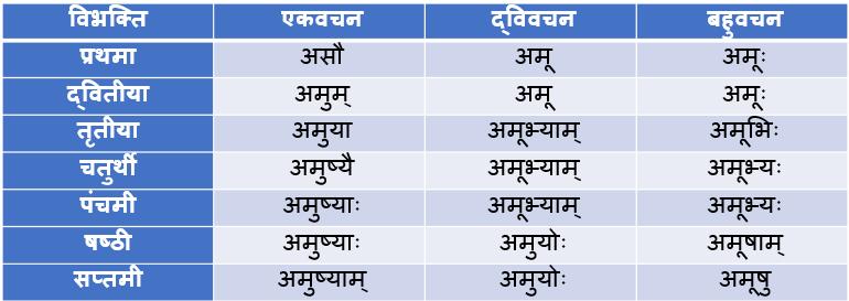 Adas Striling Shabd Roop In Sanskrit