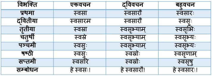 Swasr Shabd Roop In Sanskrit