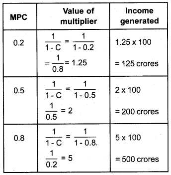 Plus Two Economics Previous Year Queation Paper March 2019, 11