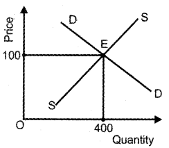 Plus Two Economics Previous Year Queation Paper March 2019, 12