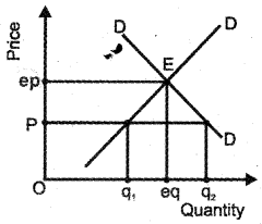 Plus Two Economics Previous Year Queation Paper March 2019, 3