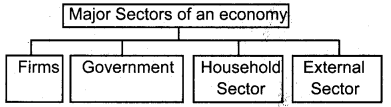 Plus Two Economics Previous Year Question Paper Say 2018, 8